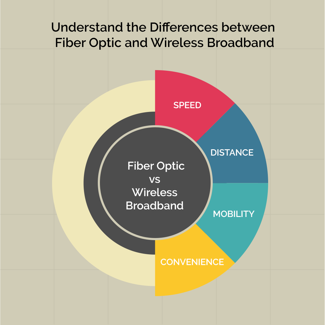 Understand the Differences between Fiber Optic and Wireless Broadband